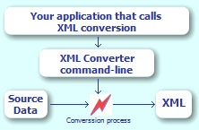 XML Converter with command-line interface